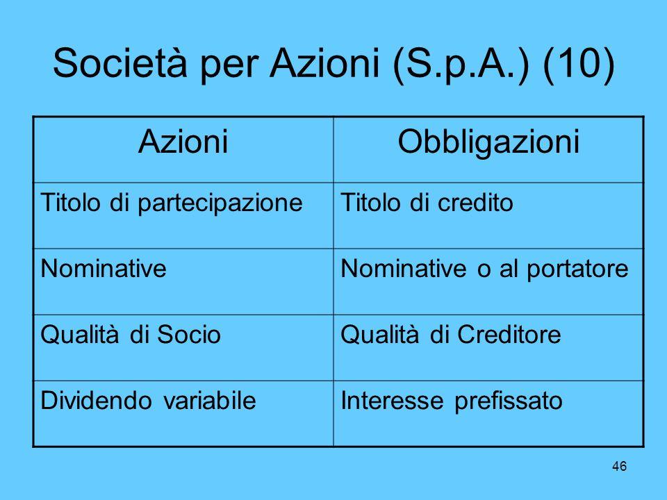46 Società per Azioni (S.p.A.) (10) AzioniObbligazioni Titolo di partecipazioneTitolo di credito NominativeNominative o al portatore Qualità di SocioQ