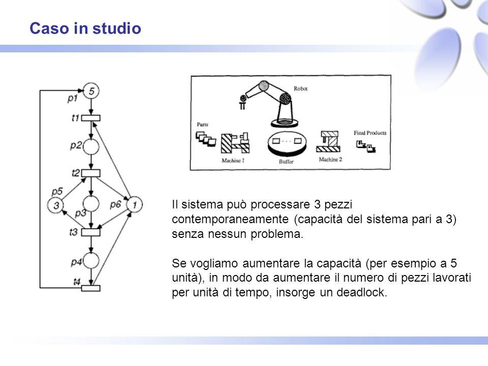 Caso in studio Il sistema può processare 3 pezzi contemporaneamente (capacità del sistema pari a 3) senza nessun problema. Se vogliamo aumentare la ca