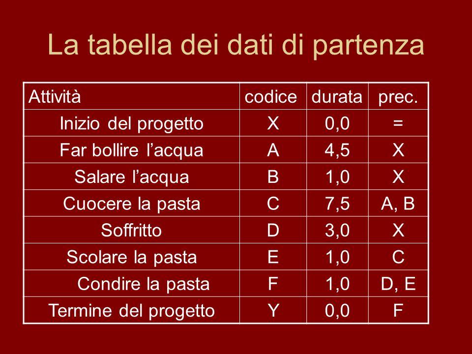 La tabella dei dati di partenza Attivitàcodicedurataprec.