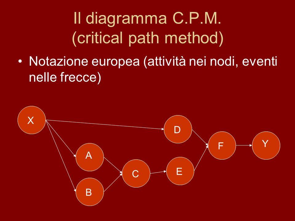 Il diagramma C.P.M. (critical path method) Notazione europea (attività nei nodi, eventi nelle frecce) Y XB A E D F C