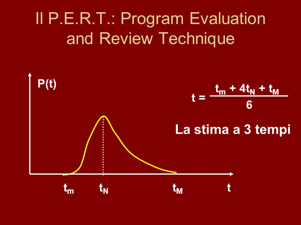 Il P.E.R.T.: Program Evaluation and Review Technique t P(t) tmtm tNtN tMtM t m + 4t N + t M 6 t = La stima a 3 tempi