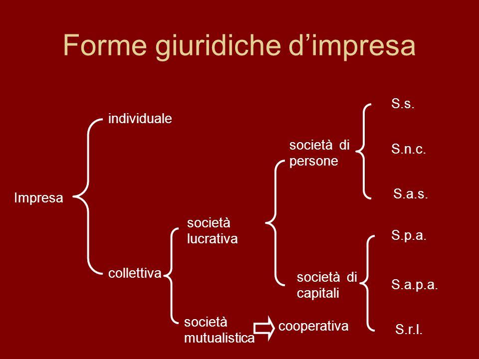 Forme giuridiche dimpresa società mutualistica individuale collettiva società lucrativa cooperativa società di persone società di capitali S.s.