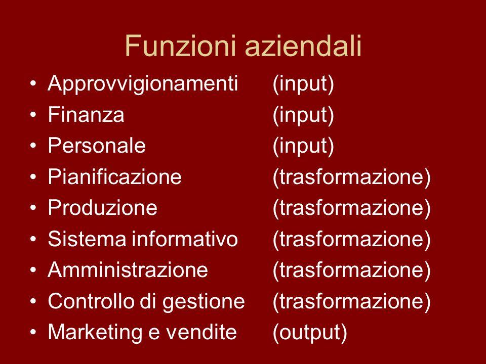 Funzioni aziendali Approvvigionamenti(input) Finanza(input) Personale(input) Pianificazione(trasformazione) Produzione(trasformazione) Sistema informativo(trasformazione) Amministrazione (trasformazione) Controllo di gestione(trasformazione) Marketing e vendite(output)