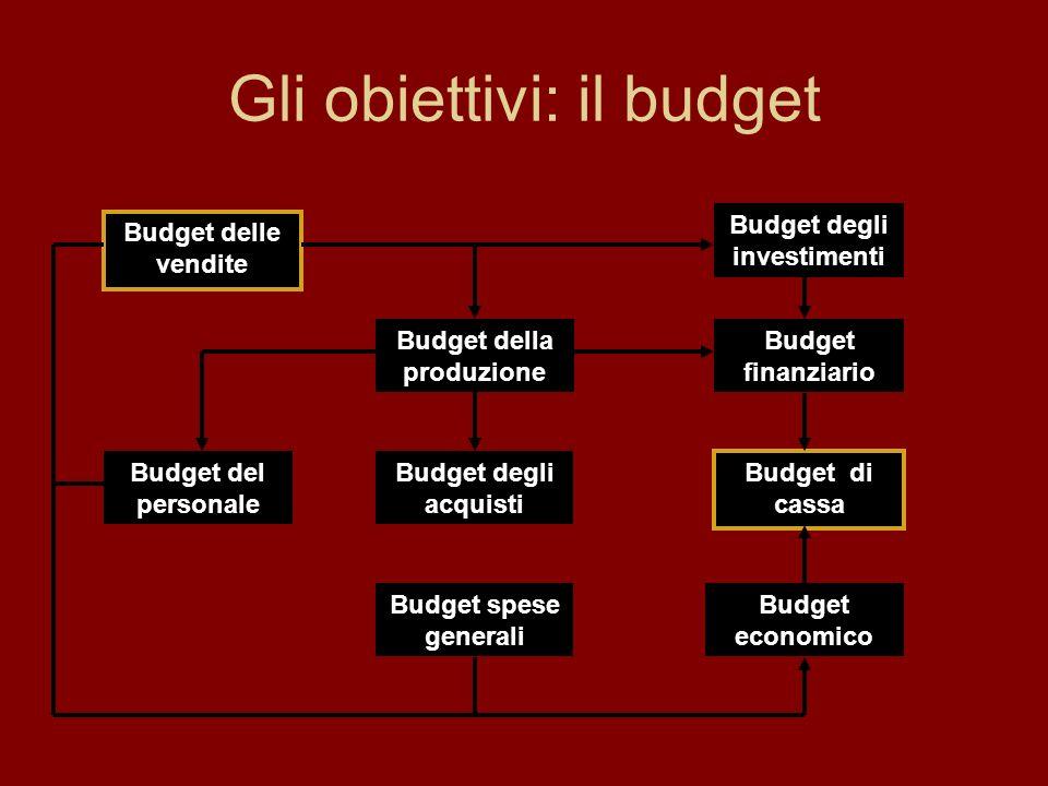 Gli obiettivi: il budget Budget delle vendite Budget della produzione Budget del personale Budget degli investimenti Budget economico Budget degli acquisti Budget spese generali Budget finanziario Budget di cassa