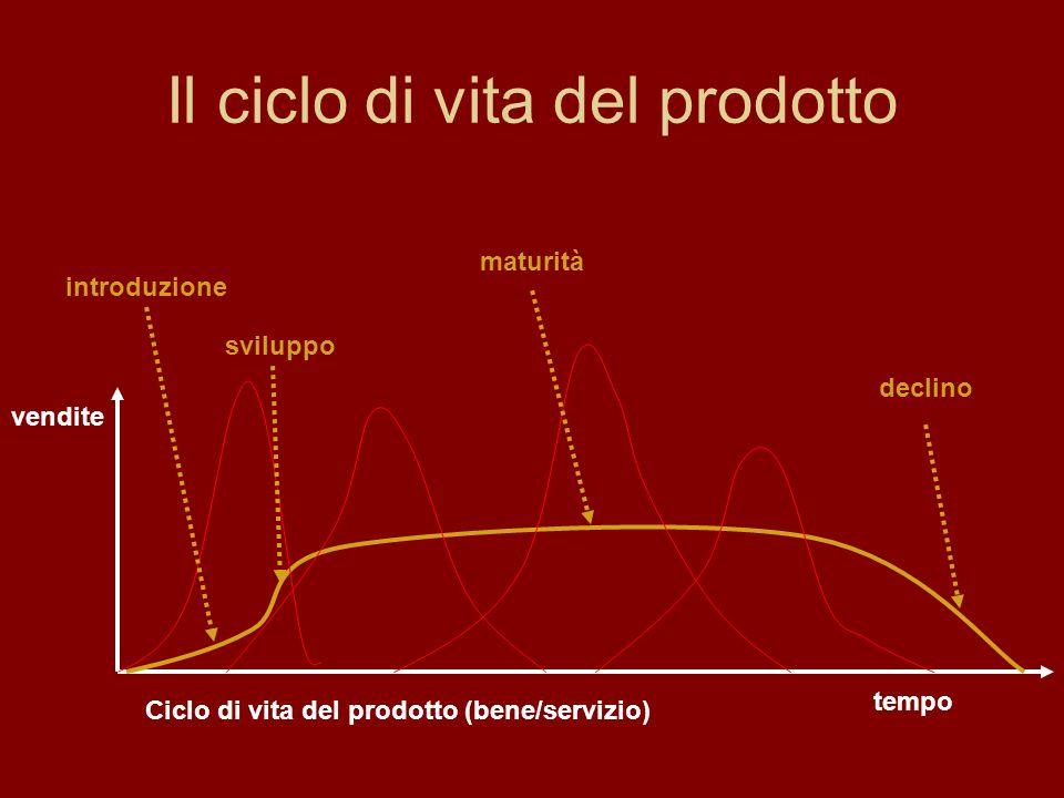 Il ciclo di vita del prodotto Ciclo di vita del prodotto (bene/servizio) tempo vendite introduzione sviluppo maturità declino