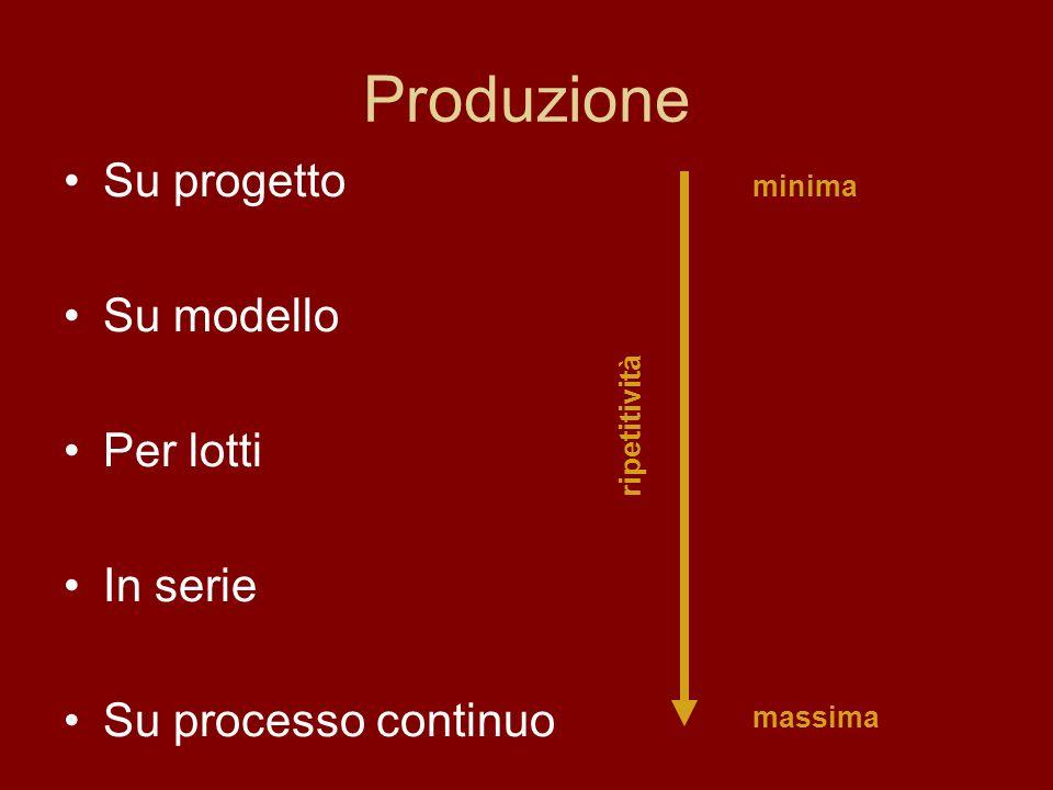 Produzione Su progetto Su modello Per lotti In serie Su processo continuo minima massima ripetitività