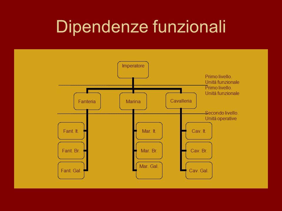 Dipendenze funzionali Imperatore FanteriaMarina Cavalleria Cav. It. Cav. Br. Cav. Gal. Mar. It. Mar. Br. Mar. Gal. Fant. It. Fant. Br. Fant. Gal. Prim