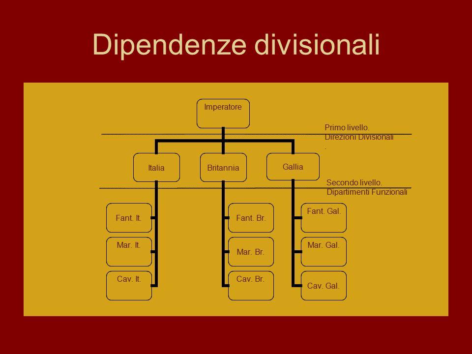 Dipendenze divisionali Imperatore ItaliaBritannia Gallia Fant. Gal. Mar. Gal. Cav. Gal. Fant. Br. Mar. Br. Cav. Br. Fant. It. Mar. It. Cav. It. Primo