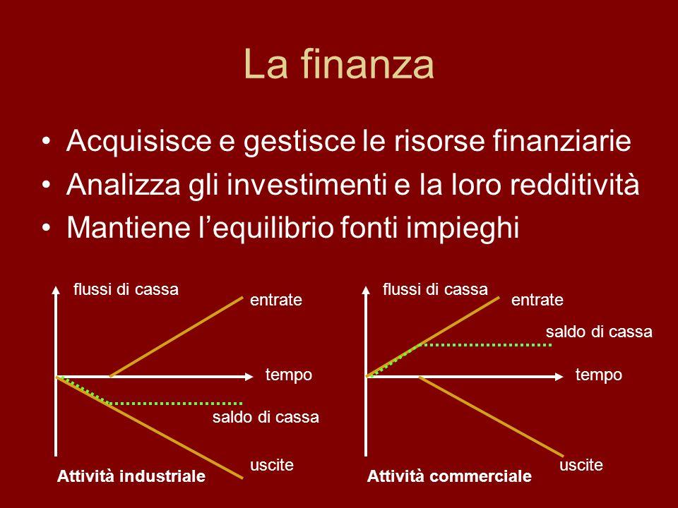 La finanza Acquisisce e gestisce le risorse finanziarie Analizza gli investimenti e la loro redditività Mantiene lequilibrio fonti impieghi tempo flus