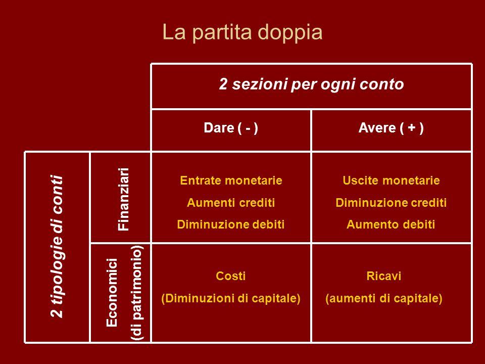 La partita doppia 2 sezioni per ogni conto Dare ( - )Avere ( + ) Economici (di patrimonio) Finanziari 2 tipologie di conti Entrate monetarie Aumenti c
