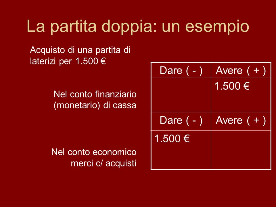 La partita doppia: un esempio Dare ( - )Avere ( + ) 1.500 Dare ( - )Avere ( + ) 1.500 Acquisto di una partita di laterizi per 1.500 Nel conto finanziario (monetario) di cassa Nel conto economico merci c/ acquisti