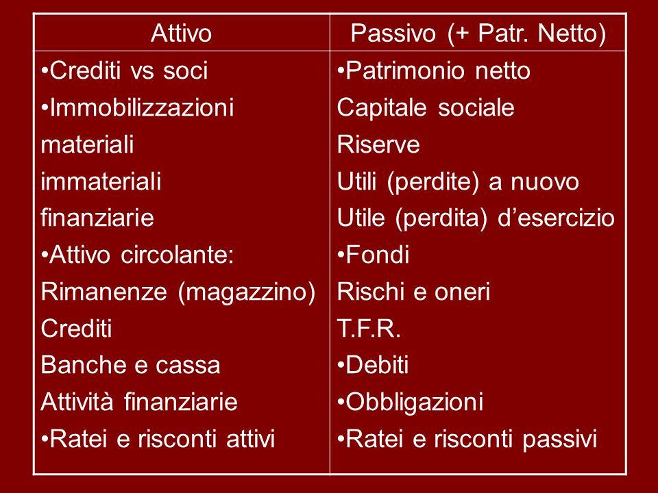 AttivoPassivo (+ Patr. Netto) Crediti vs soci Immobilizzazioni materiali immateriali finanziarie Attivo circolante: Rimanenze (magazzino) Crediti Banc