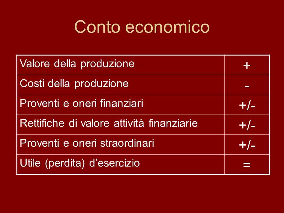 Conto economico Valore della produzione + Costi della produzione - Proventi e oneri finanziari +/- Rettifiche di valore attività finanziarie +/- Proventi e oneri straordinari +/- Utile (perdita) desercizio =