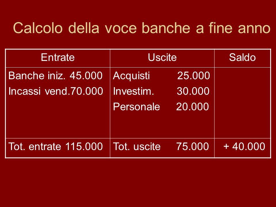 Calcolo della voce banche a fine anno EntrateUsciteSaldo Banche iniz. 45.000 Incassi vend.70.000 Acquisti 25.000 Investim. 30.000 Personale 20.000 Tot