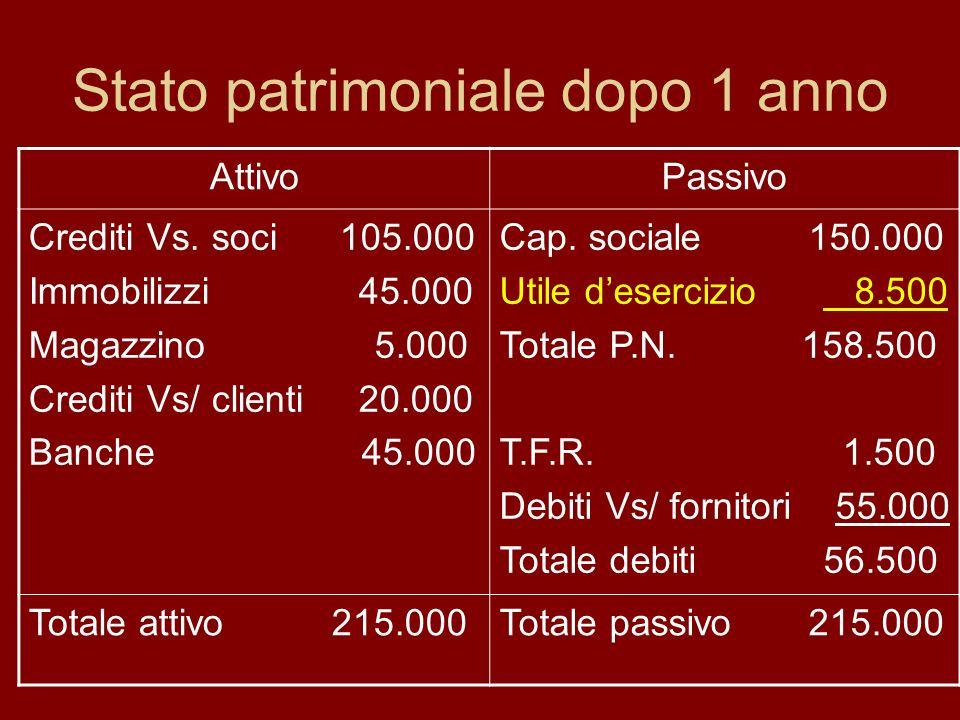 Stato patrimoniale dopo 1 anno AttivoPassivo Crediti Vs. soci 105.000 Immobilizzi 45.000 Magazzino 5.000 Crediti Vs/ clienti 20.000 Banche 45.000 Cap.