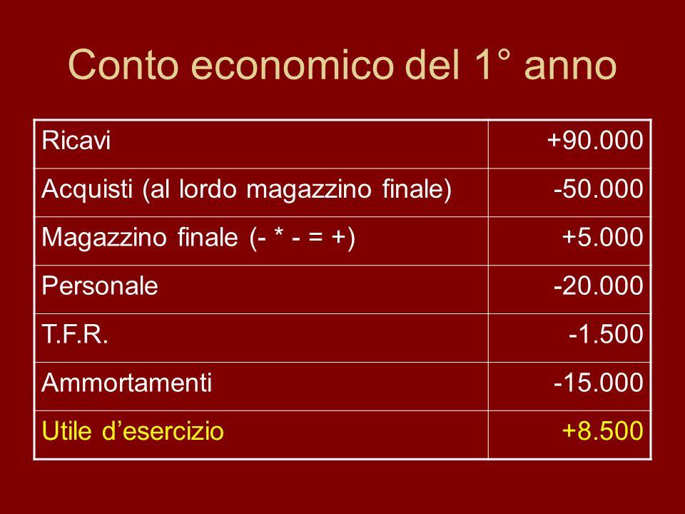 Conto economico del 1° anno Ricavi+90.000 Acquisti (al lordo magazzino finale)-50.000 Magazzino finale (- * - = +)+5.000 Personale-20.000 T.F.R.-1.500 Ammortamenti-15.000 Utile desercizio+8.500