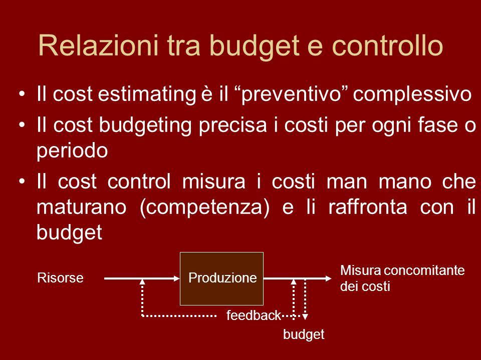 Relazioni tra budget e controllo Il cost estimating è il preventivo complessivo Il cost budgeting precisa i costi per ogni fase o periodo Il cost control misura i costi man mano che maturano (competenza) e li raffronta con il budget Misura concomitante dei costi Progetto ProduzioneRisorse budget feedback