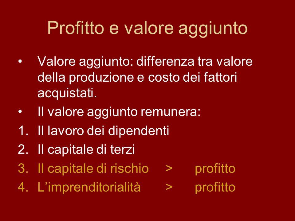 Profitto e valore aggiunto Valore aggiunto: differenza tra valore della produzione e costo dei fattori acquistati.