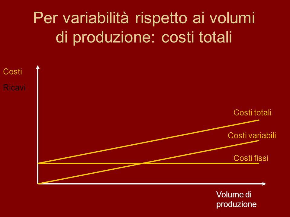 Per variabilità rispetto ai volumi di produzione: costi totali Volume di produzione Costi Ricavi Costi variabili Costi fissi Costi totali