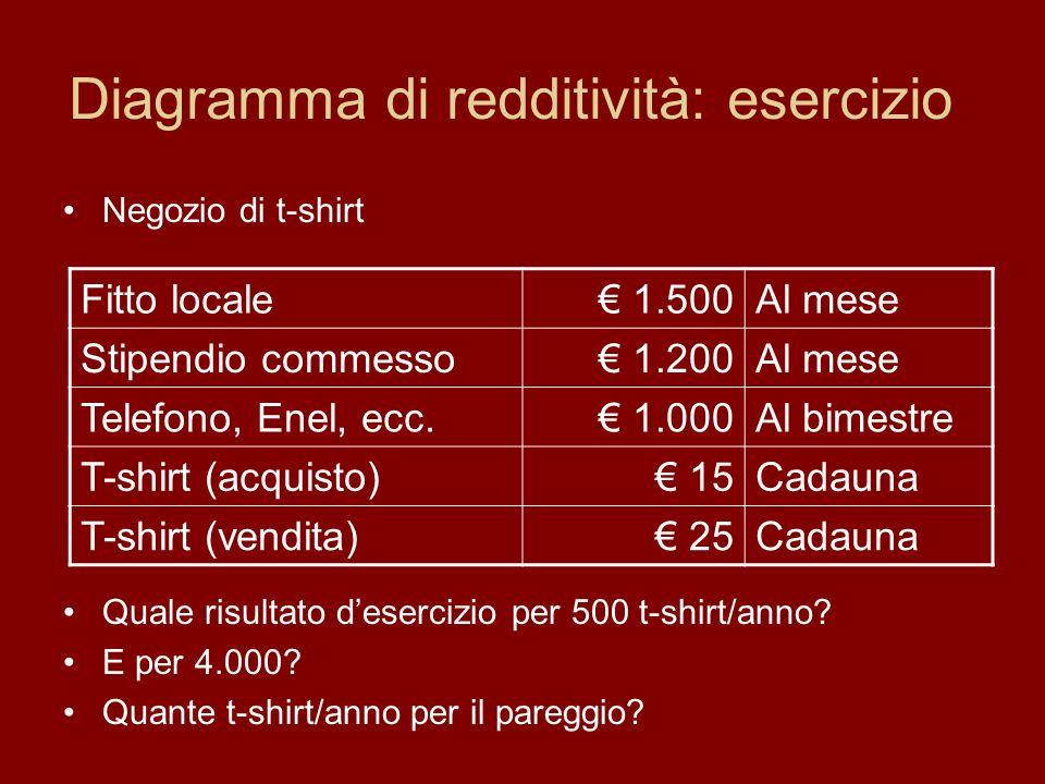 Negozio di t-shirt Quale risultato desercizio per 500 t-shirt/anno.