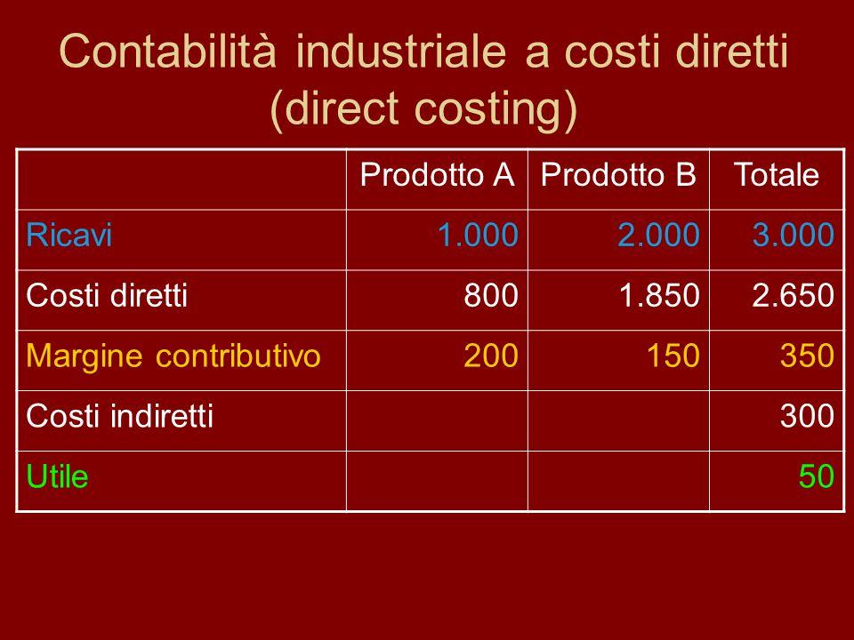 Contabilità industriale a costi diretti (direct costing) Prodotto AProdotto BTotale Ricavi1.0002.0003.000 Costi diretti8001.8502.650 Margine contribut