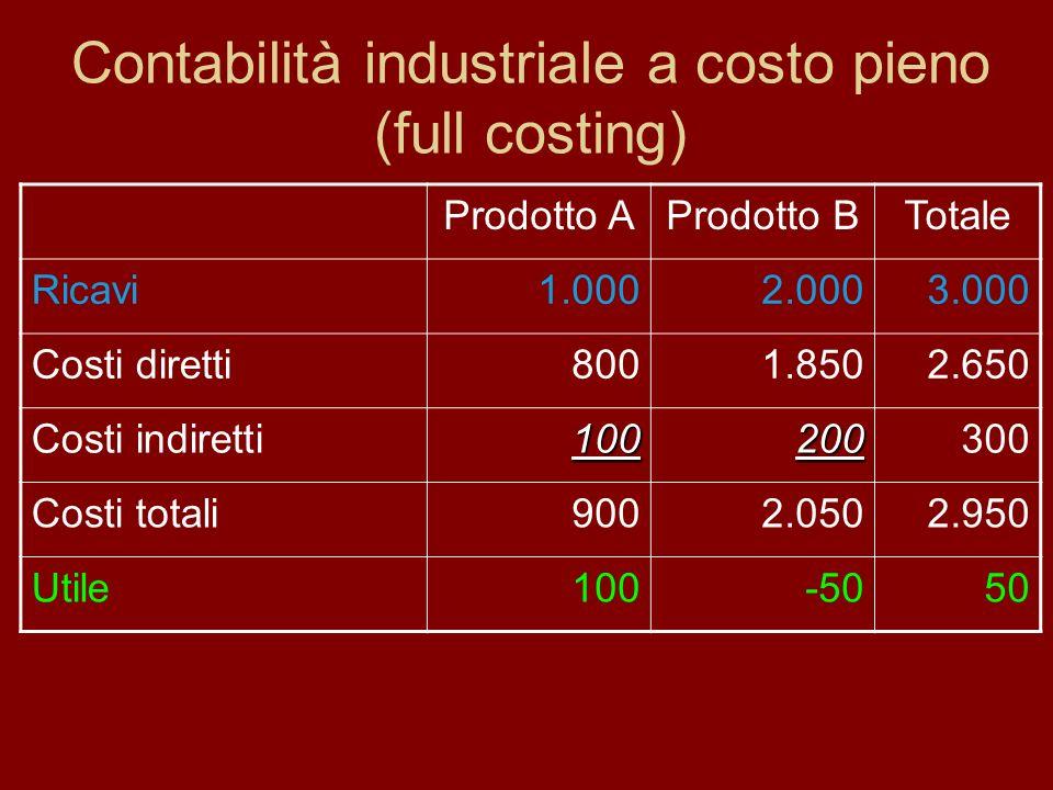 Contabilità industriale a costo pieno (full costing) Prodotto AProdotto BTotale Ricavi1.0002.0003.000 Costi diretti8001.8502.650 Costi indiretti100200300 Costi totali9002.0502.950 Utile100-5050