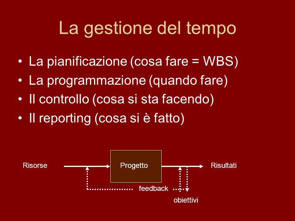 La gestione del tempo La pianificazione (cosa fare = WBS) La programmazione (quando fare) Il controllo (cosa si sta facendo) Il reporting (cosa si è fatto) Progetto RisorseRisultati obiettivi feedback