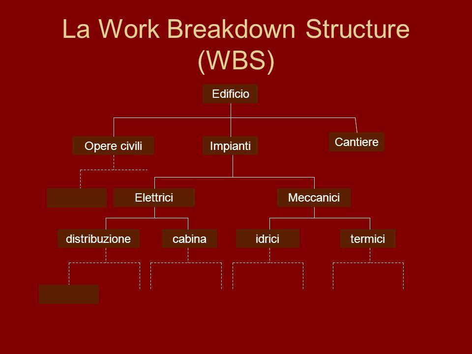 La Work Breakdown Structure (WBS) Edificio Opere civiliImpianti Cantiere MeccaniciElettrici termicicabinadistribuzioneidrici