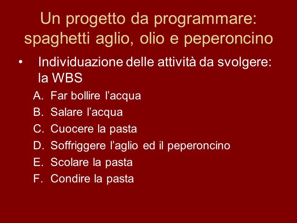 Un progetto da programmare: spaghetti aglio, olio e peperoncino Individuazione delle attività da svolgere: la WBS A.Far bollire lacqua B.Salare lacqua C.Cuocere la pasta D.Soffriggere laglio ed il peperoncino E.Scolare la pasta F.Condire la pasta