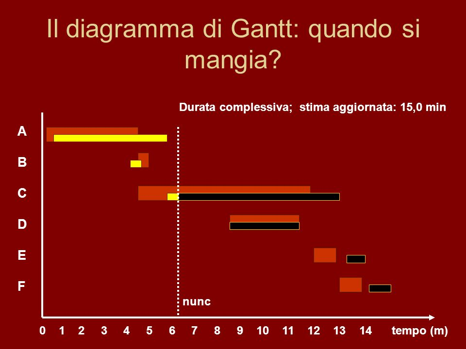 Il diagramma di Gantt: quando si mangia.