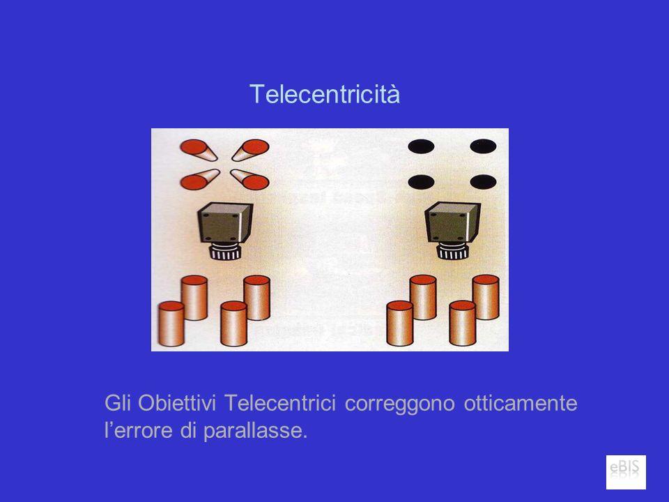 Telecentricità Gli Obiettivi Telecentrici correggono otticamente lerrore di parallasse.