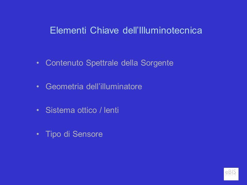 Elementi Chiave dellIlluminotecnica Contenuto Spettrale della Sorgente Geometria dellilluminatore Sistema ottico / lenti Tipo di Sensore