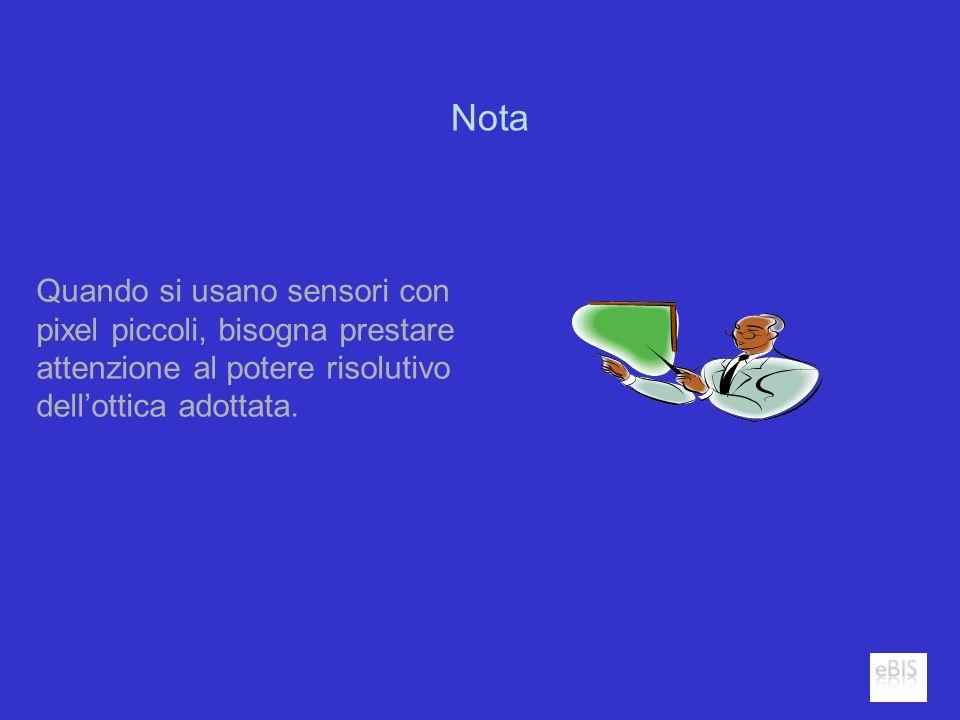 Nota Quando si usano sensori con pixel piccoli, bisogna prestare attenzione al potere risolutivo dellottica adottata.
