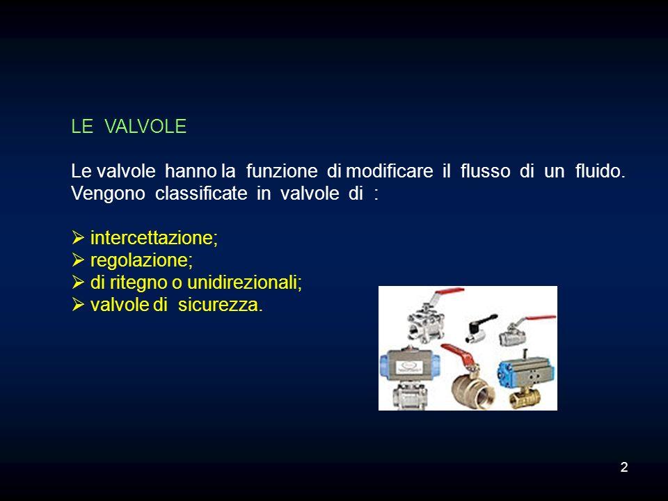 LE VALVOLE Le valvole hanno la funzione di modificare il flusso di un fluido. Vengono classificate in valvole di : intercettazione; regolazione; di ri