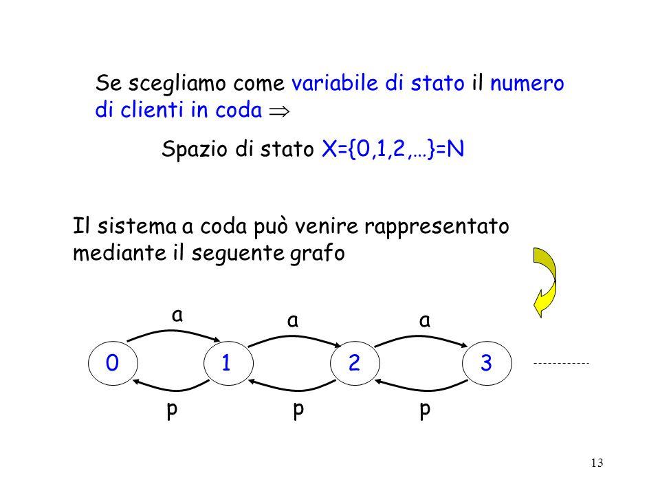 13 Se scegliamo come variabile di stato il numero di clienti in coda Spazio di stato X={0,1,2,…}=N 0123 a aa ppp Il sistema a coda può venire rappresentato mediante il seguente grafo