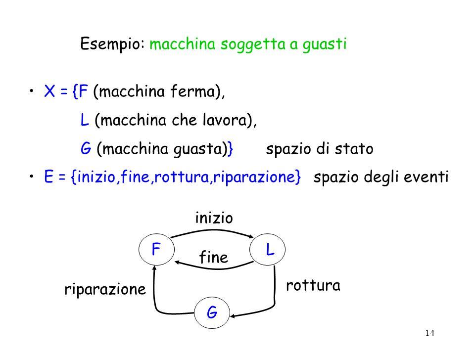 14 Esempio: macchina soggetta a guasti X = {F (macchina ferma), L (macchina che lavora), G (macchina guasta)}spazio di stato E = {inizio,fine,rottura,riparazione}spazio degli eventi FL G inizio fine rottura riparazione