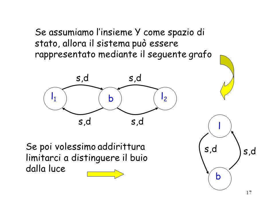 17 Se assumiamo linsieme Y come spazio di stato, allora il sistema può essere rappresentato mediante il seguente grafo l1l1 b s,d l2l2 Se poi volessimo addirittura limitarci a distinguere il buio dalla luce l b s,d