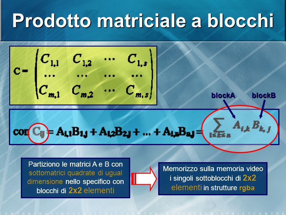 Prodotto matriciale a blocchi Partiziono le matrici A e B con sottomatrici quadrate di ugual dimensione nello specifico con blocchi di 2x2 elementi Memorizzo sulla memoria video i singoli sottoblocchi di 2x2 elementi in strutture rgbablockAblockB
