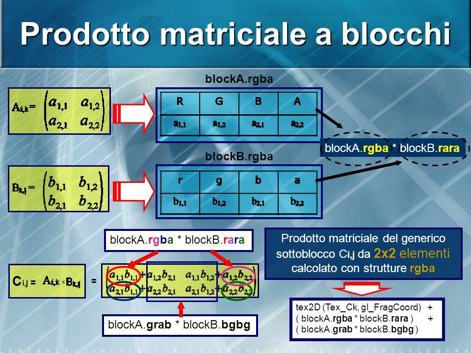 i,k k,j x = C i,j = blockA.rgba * blockB.rara blockA.grab * blockB.bgbg Prodotto matriciale a blocchi Prodotto matriciale del generico sottoblocco C i,j da 2x2 elementi calcolato con strutture rgba blockA.rgba blockB.rgba i,k k,j blockA.rgba * blockB.rara tex2D (Tex_Ck, gl_FragCoord) + ( blockA.rgba * blockB.rara ) + ( blockA.grab * blockB.bgbg )