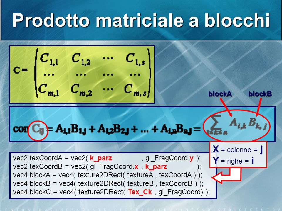 Prodotto matriciale a blocchi blockAblockB vec2 texCoordA = vec2( k_parz, gl_FragCoord.y ); vec2 texCoordB = vec2( gl_FragCoord.x, k_parz ); vec4 blockA = vec4( texture2DRect( textureA, texCoordA ) ); vec4 blockB = vec4( texture2DRect( textureB, texCoordB ) ); vec4 blockC = vec4( texture2DRect( Tex_Ck, gl_FragCoord) ); X j X = colonne = j Y i Y = righe = i
