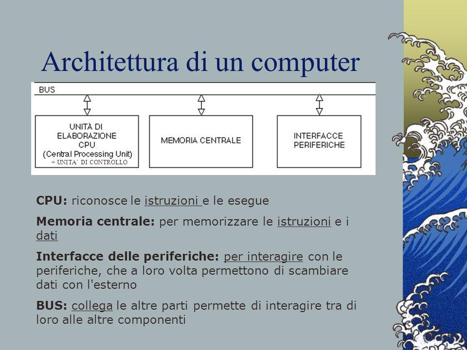Architettura di un computer + UNITA DI CONTROLLO CPU: riconosce le istruzioni e le esegue Memoria centrale: per memorizzare le istruzioni e i dati Int
