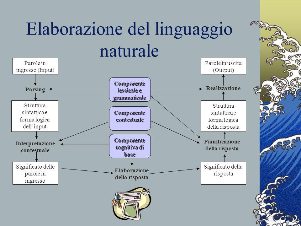 Elaborazione del linguaggio naturale Parole in ingresso (Input) Significato della risposta Significato delle parole in ingresso Struttura sintattica e