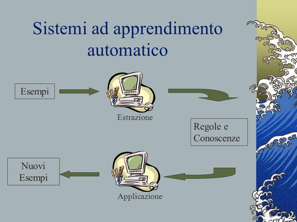 Sistemi ad apprendimento automatico Esempi Regole e Conoscenze Estrazione Applicazione Nuovi Esempi