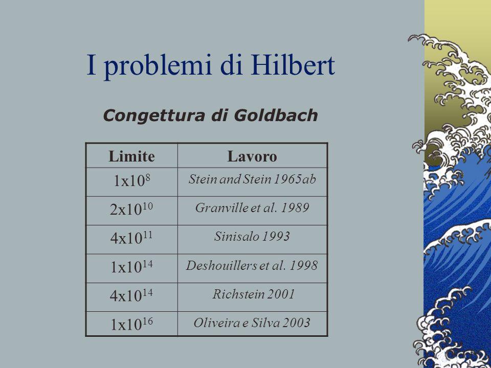 I problemi di Hilbert Congettura di Goldbach LimiteLavoro 1x10 8 Stein and Stein 1965ab 2x10 10 Granville et al. 1989 4x10 11 Sinisalo 1993 1x10 14 De