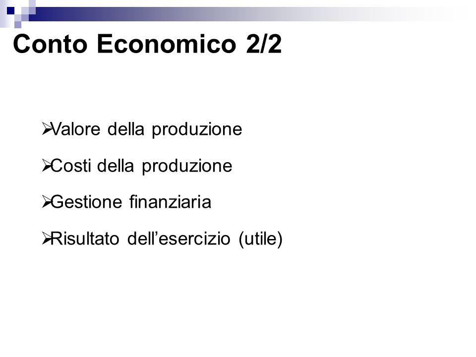 Conto Economico 2/2 Valore della produzione Costi della produzione Gestione finanziaria Risultato dellesercizio (utile)