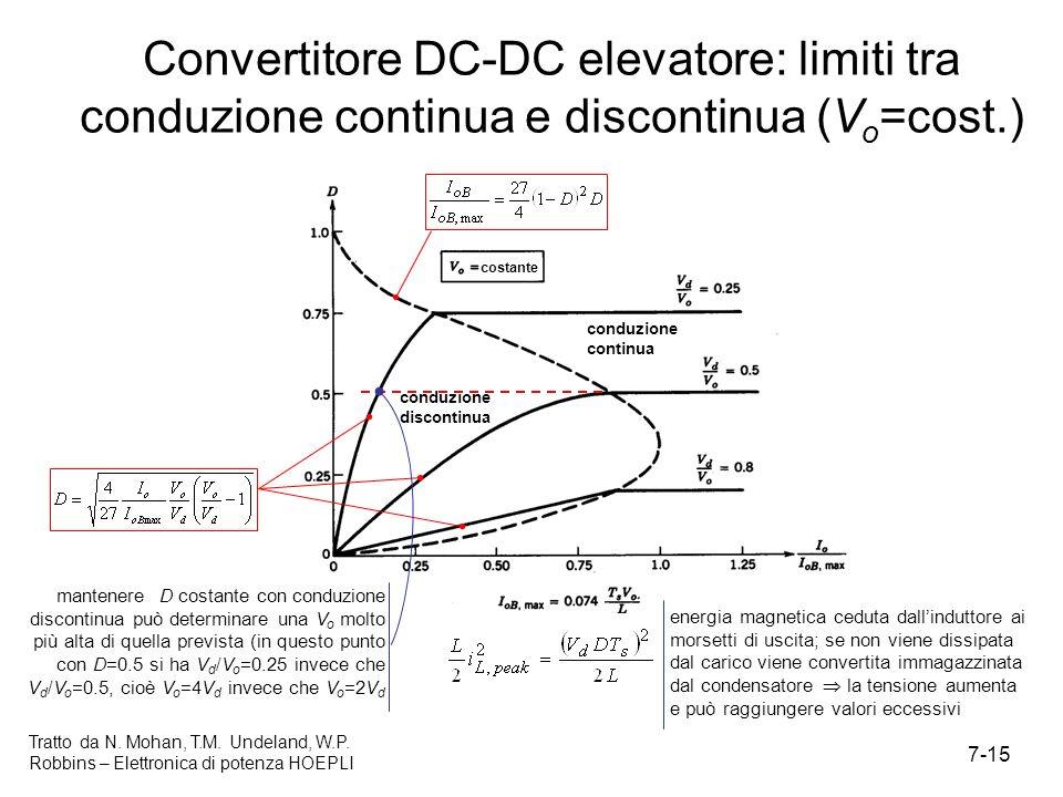 7-15 Tratto da N. Mohan, T.M. Undeland, W.P. Robbins – Elettronica di potenza HOEPLI Convertitore DC-DC elevatore: limiti tra conduzione continua e di