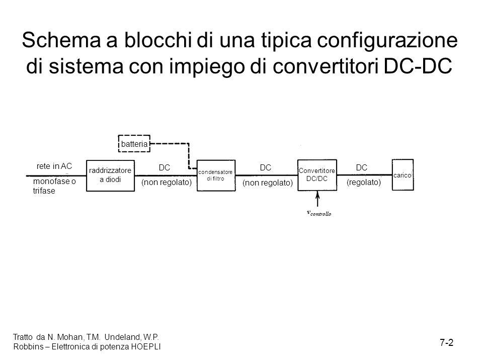 7-2 Tratto da N. Mohan, T.M. Undeland, W.P. Robbins – Elettronica di potenza HOEPLI Schema a blocchi di una tipica configurazione di sistema con impie