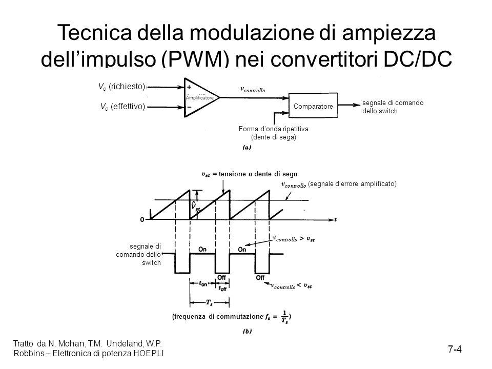 7-4 Tratto da N. Mohan, T.M. Undeland, W.P. Robbins – Elettronica di potenza HOEPLI Tecnica della modulazione di ampiezza dellimpulso (PWM) nei conver