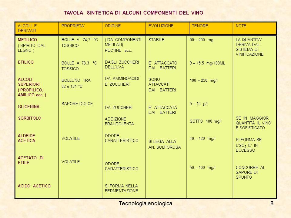 Tecnologia enologica8 TAVOLA SINTETICA DI ALCUNI COMPONENTI DEL VINO ALCOLI E DERIVATI PROPRIETAORIGINEEVOLUZIONETENORENOTE METILICO ( SPIRITO DAL LEG