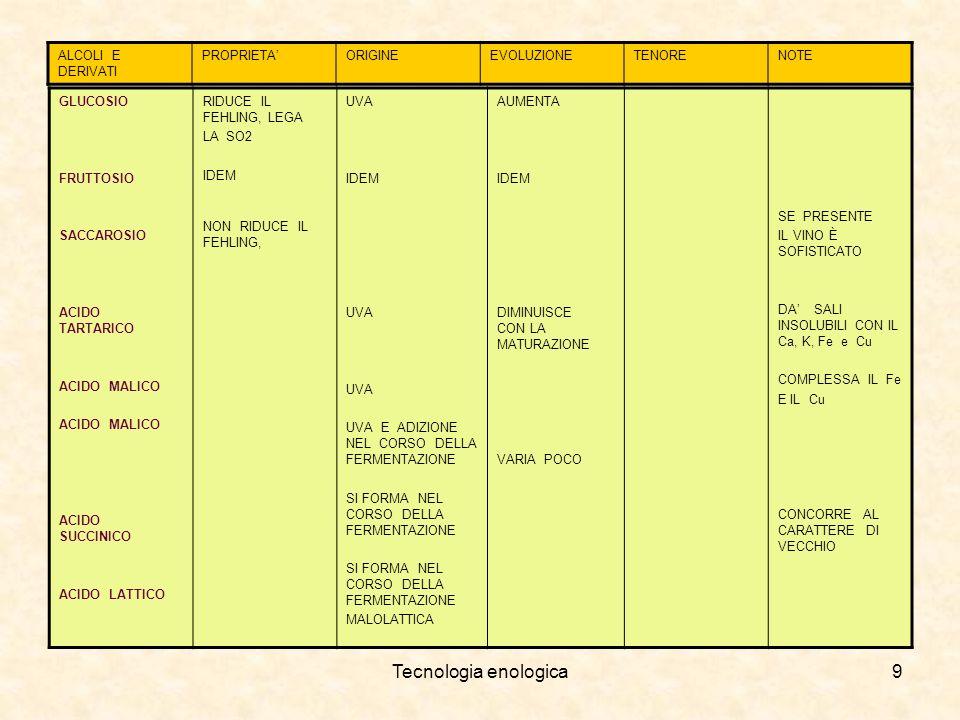 Tecnologia enologica10 Sezioni di uno stabilimento enologico.